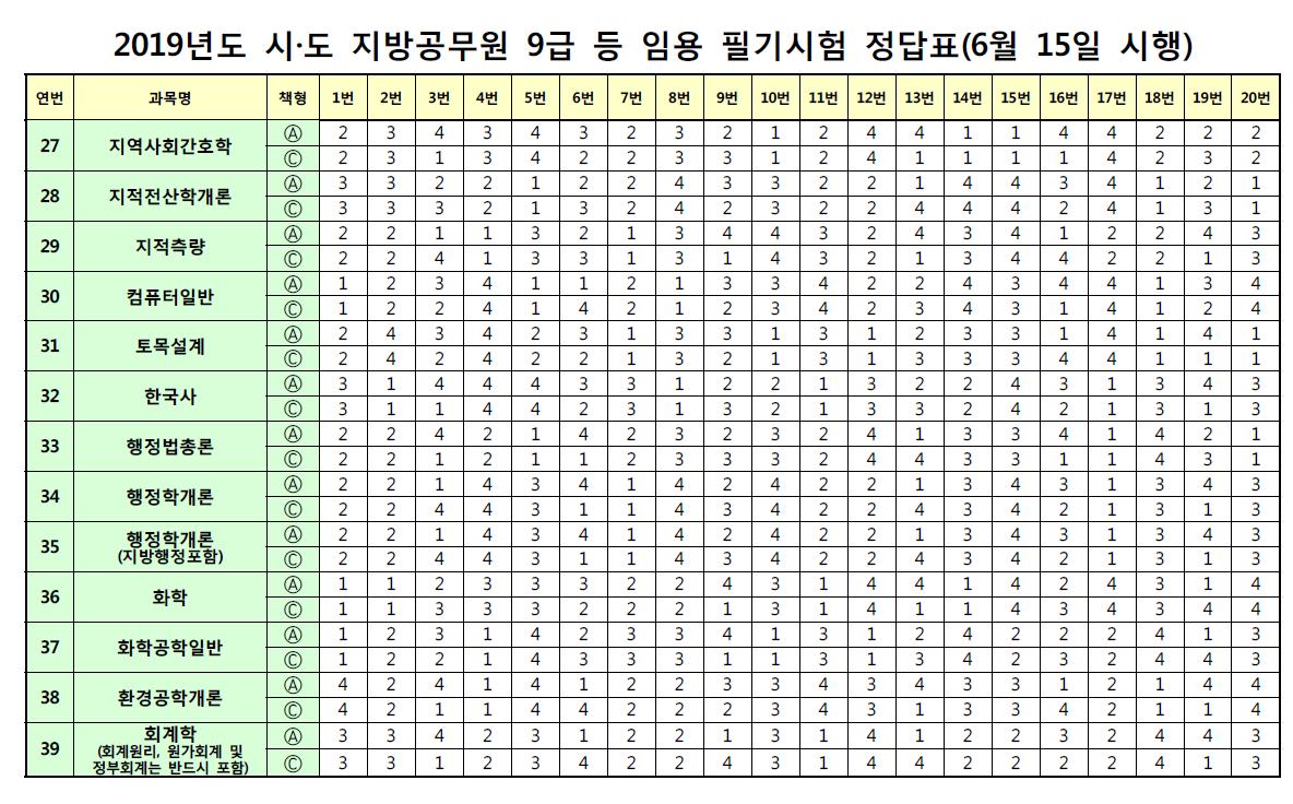 2019 9 급 공무원 기출 문제 pdf